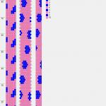 Wzory wężowych bransoletek z koralików